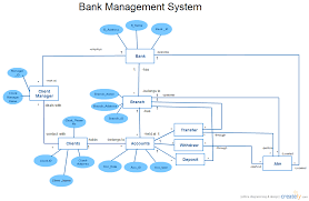 erd bank management system   entity relationship diagram    creately