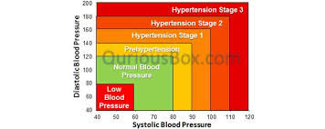 Blood Pressure Levels Chart Blood Pressure Alarm In Your Life Symptoms Effect Causes