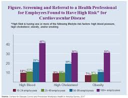 Cardiovascular Disease Screening And Referral By Small