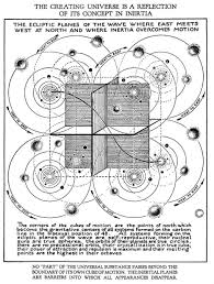 Walter Russell Secret Of Light Pdf The Beautiful Diagrams Of Walter Russells Science And