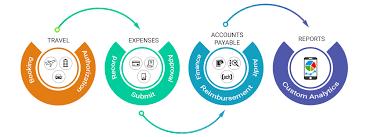 Expense Management Software Sutiexpense
