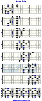 Guitar Major Scale Patterns Gorgeous Major Scale 48 Note Per String Patterns Discover Guitar Online