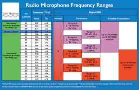Lh Radio Mic Frequency Chart For 9000s Jan 2016 Loh Humm Audio