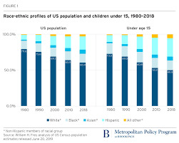 Hispanic Population Growth Chart Less Than Half Of Us Children Under 15 Are White Census Shows