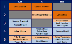 Magic Depth Chart 2017 A Realists Guide To The Edmonton Oilers Depth Chart Part