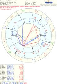 Lunar Return Chart Free Astrology Of The 2020 Elections Joe Biden