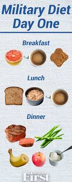 The Military Diet Plan What It Is How It Works And If
