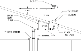 plumbing roof vent. Plumbing Roof Vent Vertical Installation For A Diagram .