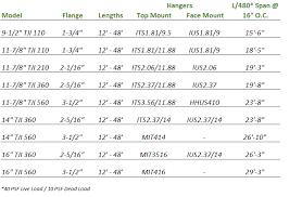 Rafter Size Chart Tji I Joists