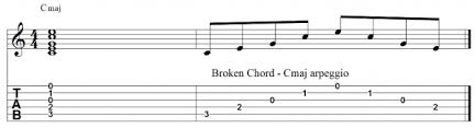 Guitar Arpeggio Guide With Caged Charts