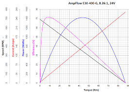 Motor Shaft Size Chart Ampflow Wheelmotors