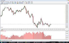 Netdania Forex Charts Netdania Forex Volume Trade2win