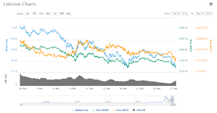 Ltc Charting System Litecoin Ltc Rough Times Ahead As Litepay Company Wraps
