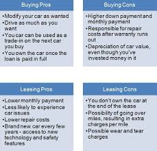 Lease Vs Buying Car Navigating Your Car Buying Leasing Experience