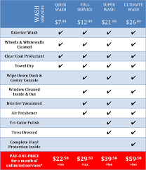 Chart Services Wash Services Chart Walden Lake Car Wash