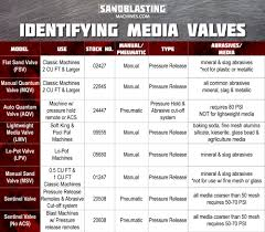 Types Of Media Valves For Sandblasting Sandblasting Machines
