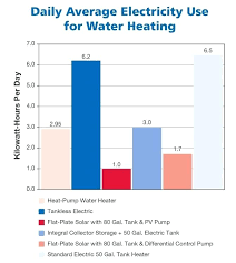 Sizing Tankless Water Heaters Goldenclouds Co