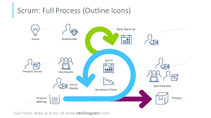 83 Modern Scrum Presentation Template Outline Icons Powerpoint Agile Diagram Chart Sprint Boards
