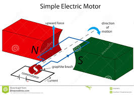 simple electric generator. What Are Electric Motors Socratic Simple Generator P