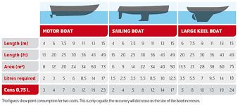 West Marine Bottom Paint Compatibility Chart Jotun Yachting Antifouling Products