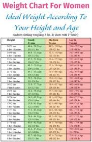 Normal Height And Weight Height To Weight Chart Healthy Me Healthy You At Any Age Weight