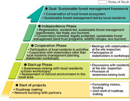 biodiversity social responsibili global ricoh image steps to achieve the project goal