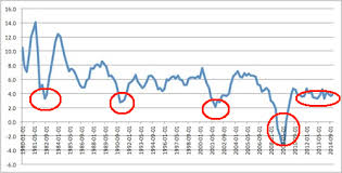Five Charts Showing The Us Is Back In Recession Zero Hedge