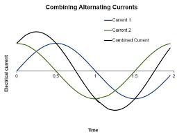 electric generator diagram. A Graph Of Induced Electricity Over Time Where Two Currents Combine. Electric Generator Diagram