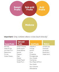 Fruit Food Combining Chart Why You Should Eat Fruit Alone Keenist