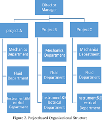 Mto Organization Chart Figure 2 From Make To Order Mto Production System