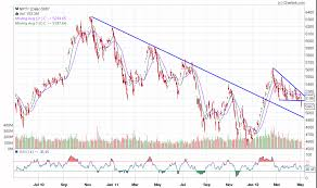 Nseguide Technical Chart Nifty 4950 Next On Cards Nseguide Com