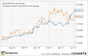 Better Buy Advanced Micro Devices Inc Vs Nvidia