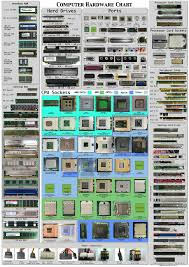 Computer Build Chart Building A Pc You Need This Chart Build A Pc Computer