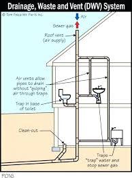 bathtub vent bathroom sink diagram bathtub p trap diagram small images of bathroom sink drain diagram bathtub vent