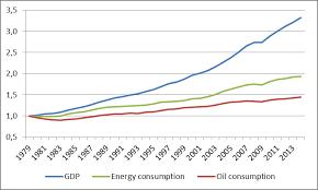 Engine Oil Consumption Chart A Surprising Look At Oil Consumption Peak Oil Barrel