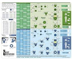 Socket Wrench Clearance Chart 10 True To Life Bolt Clearance Chart Metric