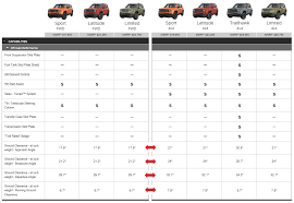 Jeep Comparison Chart Limited Sitting High Jeep Renegade Forum