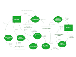 Flow Charts In System Analysis And Design Data Flow Diagram Process Structured Systems Analysis And