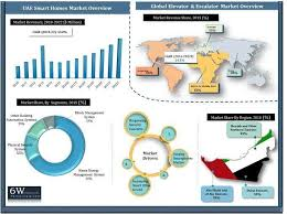 uae smart homes market 2016 2022 market forecast by segments physical security systems surveillance system access control system alarming system