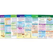 Algebra Bulletin Board Chart Set