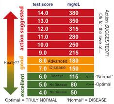 Diabetic Normal Blood Sugar Is Not Normal Blood Sugar