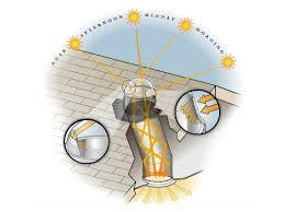Natural lighting solutions Reflective Ceiling Image Source Inhabitatcom Ciralight Natural Lighting Green Home Technology Center