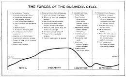 business cycle  wikipedia