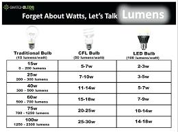 Light Lumen Chart Light Bulb Brightness Chart Led Conversion