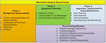 mechanical equipments list what is mechanical integrity and what are the requirements of an mi