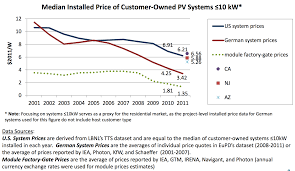 Solar Panel Price Comparison Chart Why Solar Panels Are Cheaper In Germany