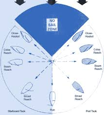 Sailing Wind Chart How To Drive A Sailboat Airliners Net