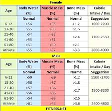 Body Scale Chart Body Water Percentage Scale Bodenal Co