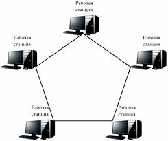 Дипломная работа Проектирование домашней локальной сети  1 3 Топологии локальных вычислительных сетей Компьютеры и другие компоненты локальной сети