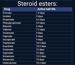 62 Hand Picked Steroid Half Life Chart
